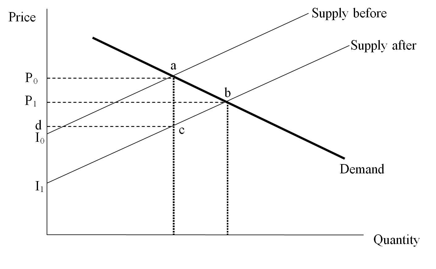 reviewing the methods the economic surplus methods socio